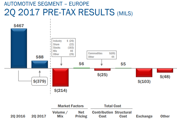 Ford's profit walk, showing pre-tax results