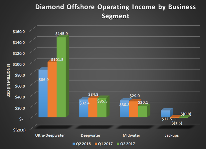 DO operating income by business segment for Q2 2016, Q1 2017, and Q2 2017. Shows declines for midwater and jackups, a modest increse for deepwater, and a big increase in ultra-deepwater.
