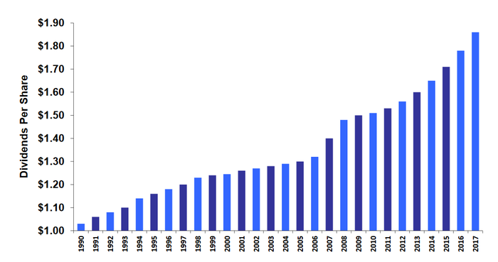 NNN dividend growth since 1990.