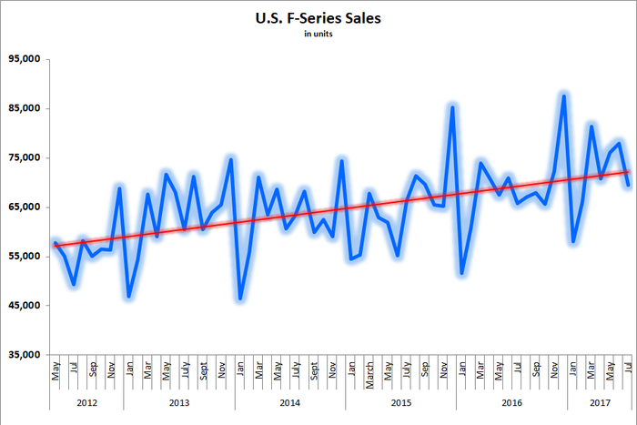 F-Series sales trendline consistently moving higher over past five years