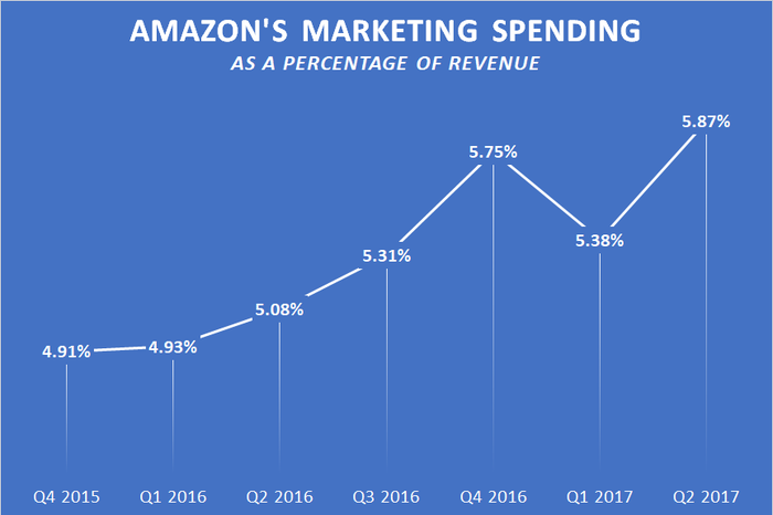 A chart showing Amazon's quarterly marketing spending as a percentage of revenue.