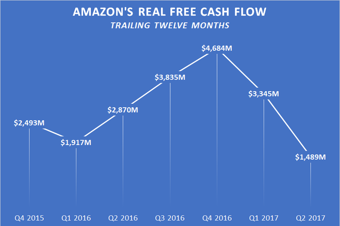 A chart showing Amazon's trailing-12-month free cash flow less finance lease principle payments and assets acquired under capital leases.