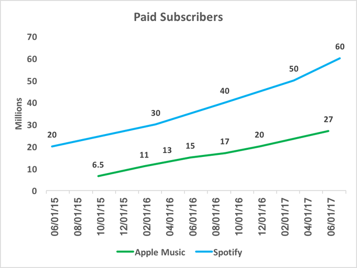 Chart showing paid subscribers of Spotify and Apple Music