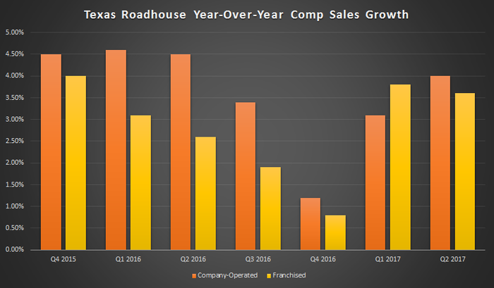 Comparable sales at Roadhouse dipped the second half of 2016, but have otherwise remained in the positive 4% range for the last two years.