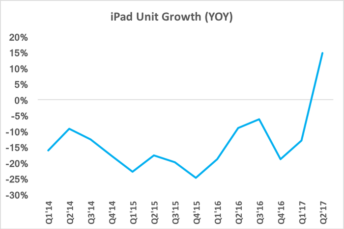 Chart showing a spike in iPad unit growth
