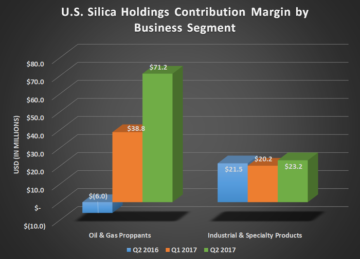 SLCA contribution margin by business segment for Q2 2016, Q1 2017, and Q2 2017. Shows big gains in Oil & Gas proppant and flat results for Industrial & Specialty products.