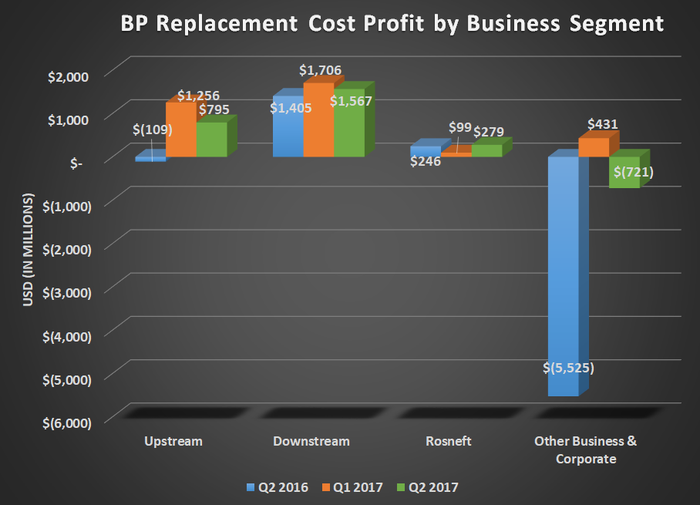 BP's replacement cost profit by business segment for Q2 2016, Q1 2017, and Q2 2017. Shows modest declines from the sequential quarter. but gains in upstream compared to prior year.