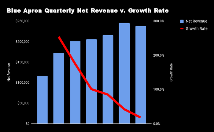 Chart comparing Blue Apron's revenue to its growth rate