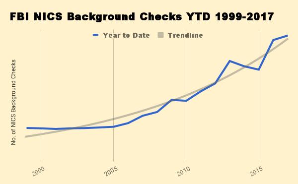 YTD criminal background checks of potential gun buyers, 1999-2017