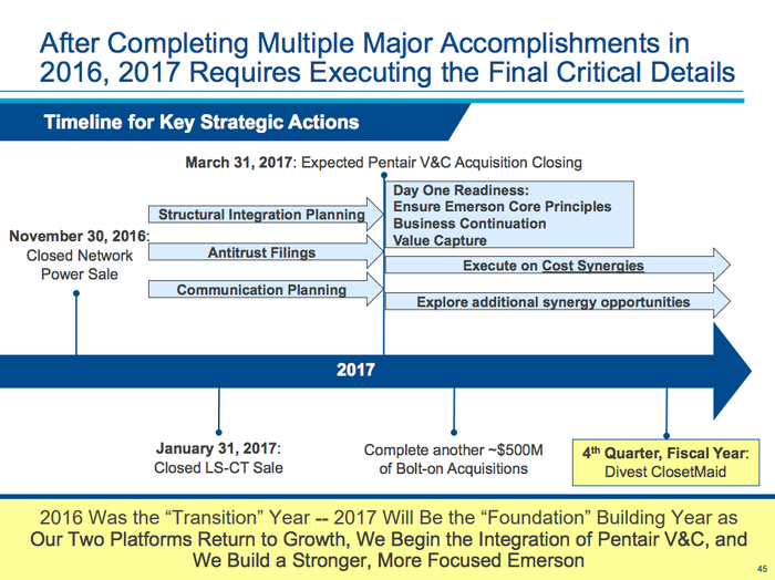 A timeline showing recent corporate activity at Emerson