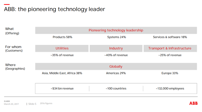 A graphic showing ABB's diversification by business and region.