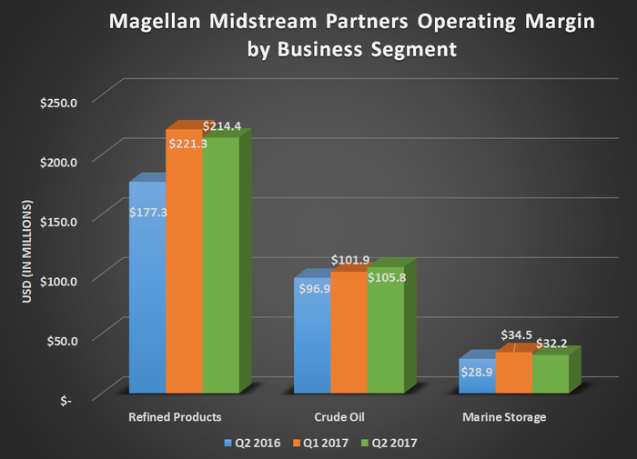 MMP operating margin by business segment for Q2 2016, Q1 2017, and Q2 2017; shows modest year-over-year growth for all segments.