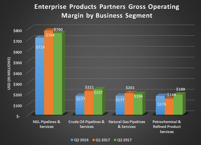 Enterprise Products Partners gross operating margin for Q2 2016, Q1 2017, and Q2 2017. Shows year-over-year growth in every business segment.