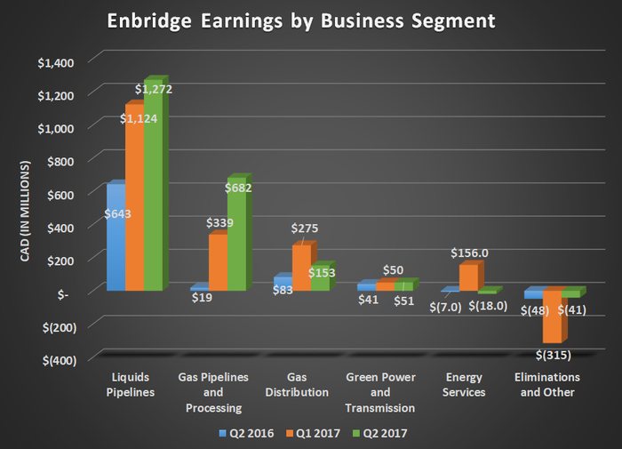 ENB earnings by business segment for Q2 2016, Q1 2017, and Q2 2017. Shows gains for gas and liquids pipelines, but flat results elsewhere.