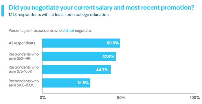 Bar chart: 50.5% of all respondents did not negotiate current salarly or most recent promotion. Respondents who did not negotiate by salary range: $50K-$74K: 47.6%; $75K-$100K: 44.7%; $100-$150K: 31.5%.