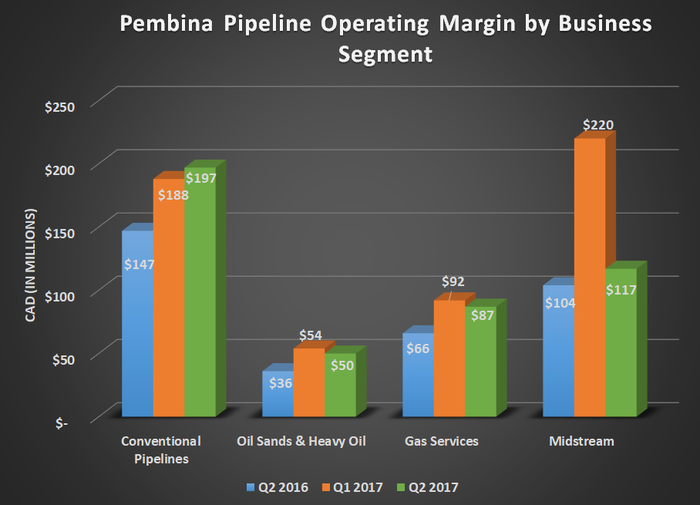 PBA gross operating margin by business segment for Q2 2016, Q1 2017, and Q2 2017. Shows gains for liquids pipelines and Gas services, but a sequential decline in midstream