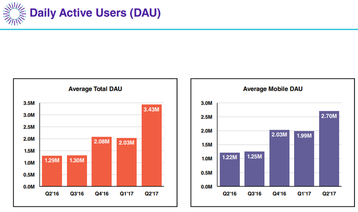 Bar chart showing an increase in daily active users