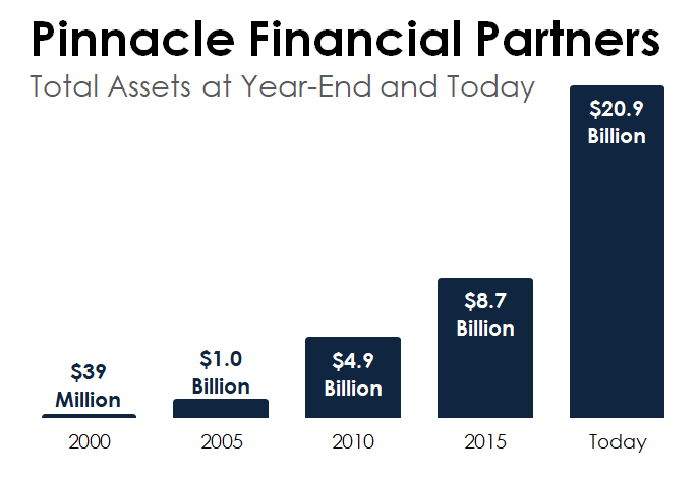 A bar chart showing the increase in Pinnacle Financial Partners' Total Assets from 2000 through the second quarter of 2017.