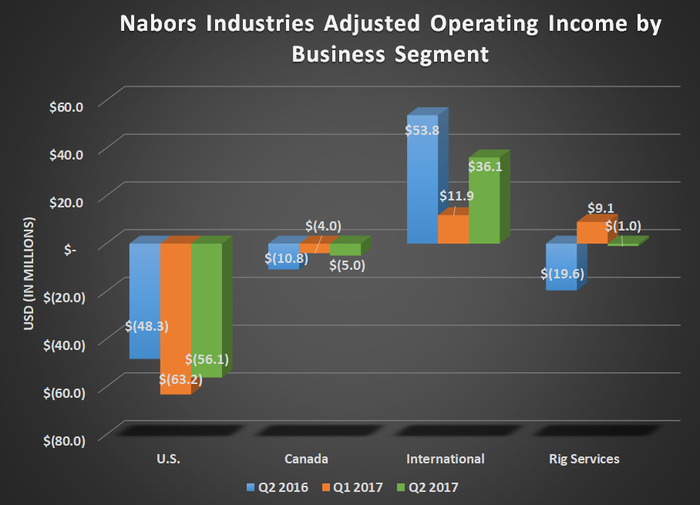 NBR adjusted operating income by business segment for Q2 2016, Q1 2017, and Q2 2017. U.S. and International up sequentially but down year over year.