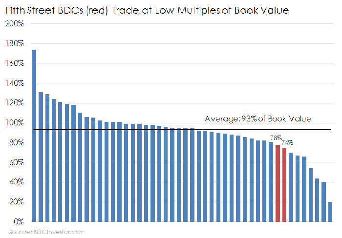Chart of book value multiples in the BDC industry.