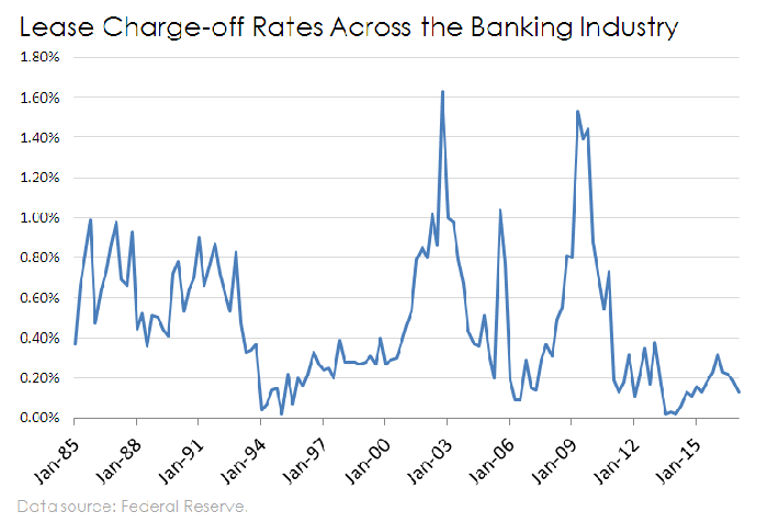 Chart of lease charge offs in banking.