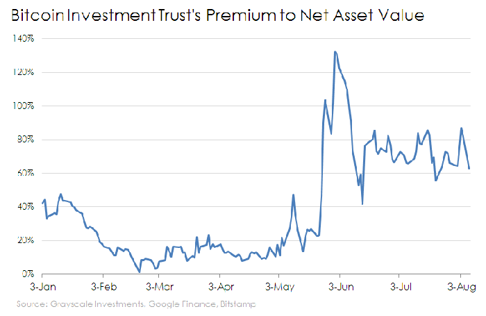 Chart of GBTC's premium to NAV