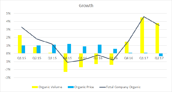 breakout of price and volume growth for 3M Company