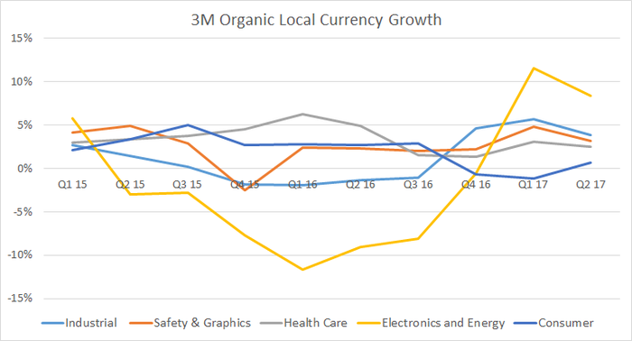 segment organic growth rates