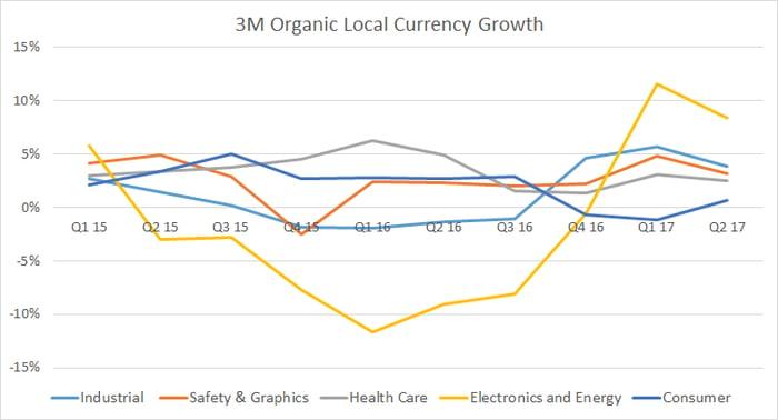 segment organic growth rates