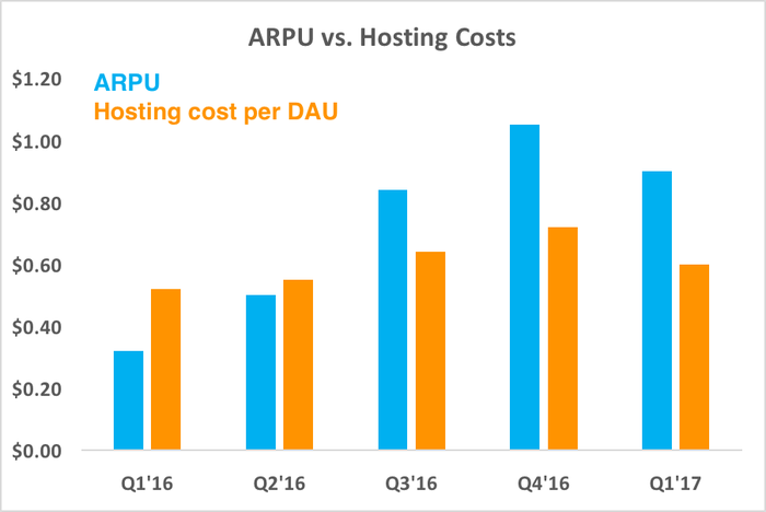 Chart comparing ARPU and hosting costs per DAU over time