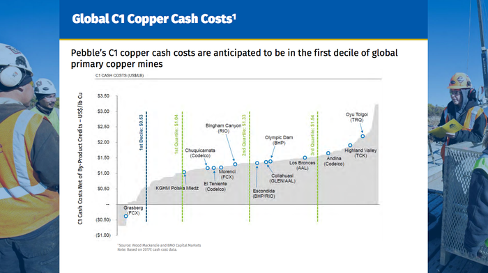 A graph of the copper cost curve showing the Pebble mine in the middle of the first quartile.