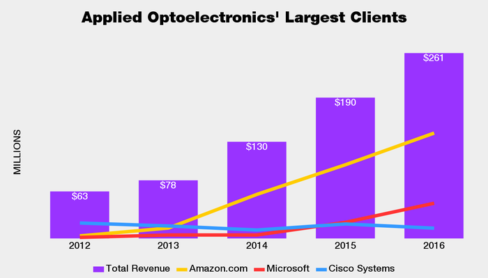 Chart that shows rising sales to Amazon and Microsoft while Cisco-based revenue are sliding, in the context of Applied Optoelectronics' overall revenue gains between 2012 and 2016.