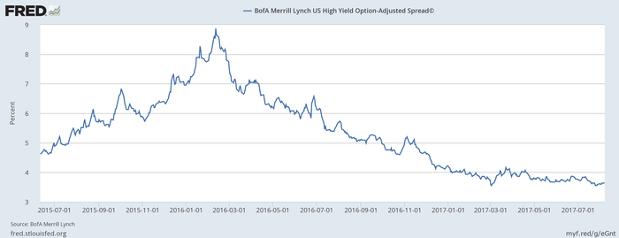 Chart showing credit spreads declining since 2015