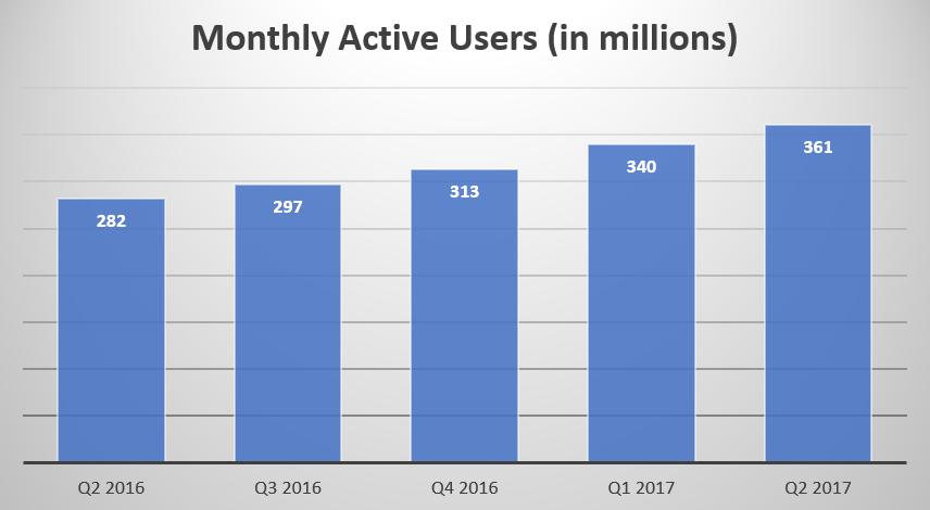 Chart showing Weibo's MAU prgoression in millions (Q2 2016--282, Q3 2016--297, Q4 2016--313, Q1 2017--340, Q2 2017--361)