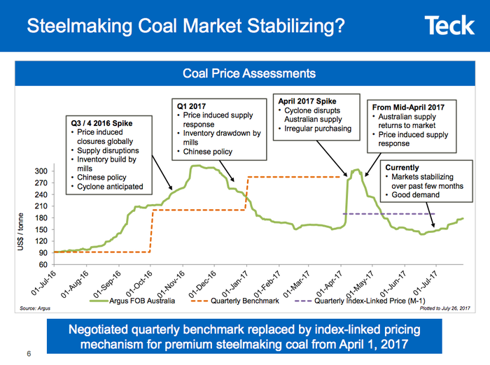 a line chart showing recent volatility in the met coal market