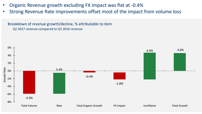 Chart showing the revenue-boosting effect of the IronPlanet acquisition.