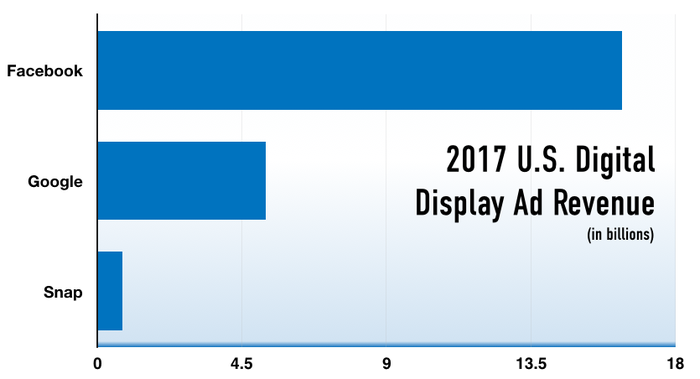 Bar chart showing Facebook earning more money than Google and Snap in display advertising.