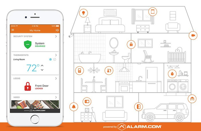 Alarm.com's app running on an iPhone, along with a cross-sectional drawing of a home marking smart devices that can be controlled by the app.