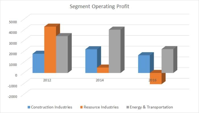 Caterpillar's equipment segment operating profit in the last few years