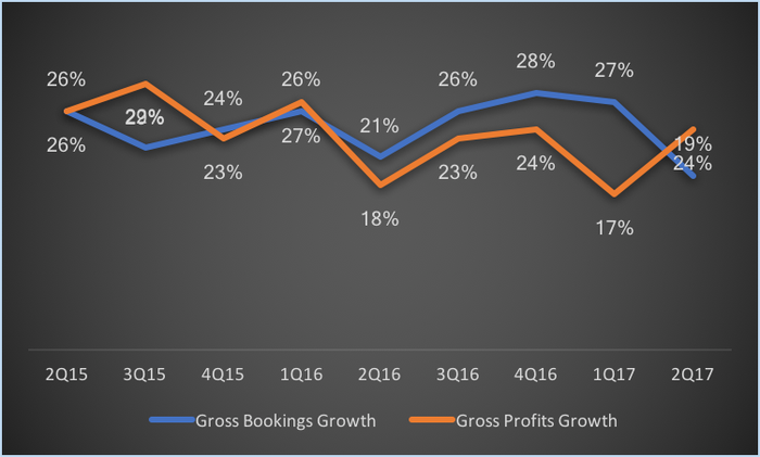 Gross profits are failing to keep up with bookings, a sign of pricing pressure