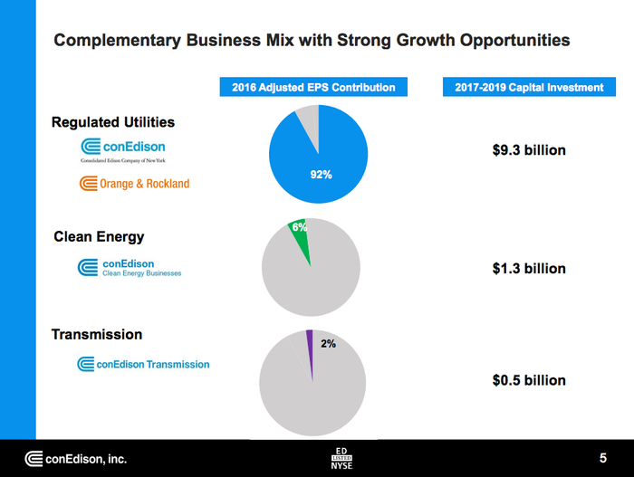 Pie charts showing Con Ed's spending plans, the bulk of which will take place in its regulated utility businesses
