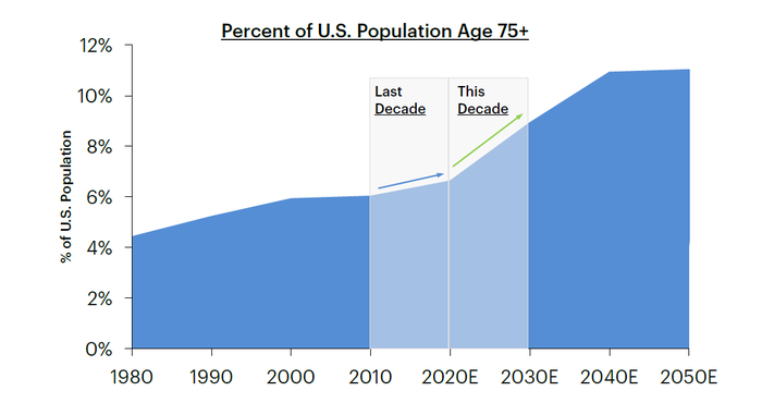 Chart of projected growth in the 75-and-up age group.