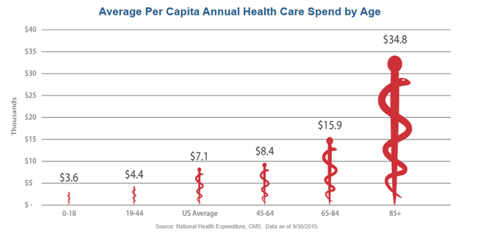 Chart comparing annual healthcare spending of different age groups.
