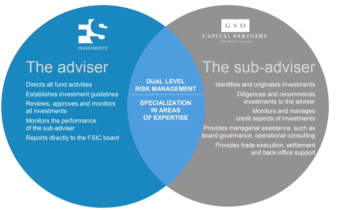 Venn diagram of FS and GSO responsibilities at FS Investment Corp