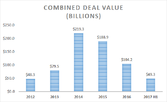 Combined deal value of biotech acquisitions in billions of dollars chart -- 2012 through 2017 first half