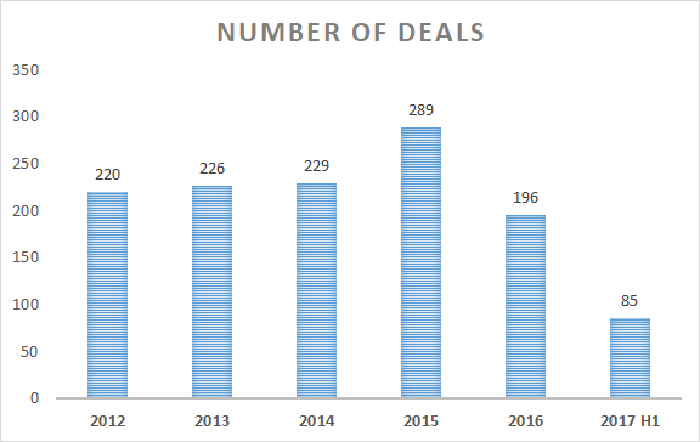 Number of biotech deals chart - 2012 through 2017 first half