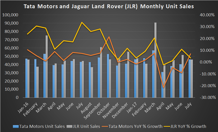 Through July 2017, Tata sales have been negative year-over-year and JLR has slowed down to single digit growth. Tata sales, though, are back on the rise.