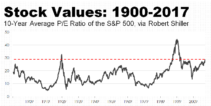 A chart of the CAPE Shiller valuation index going back to 1900.