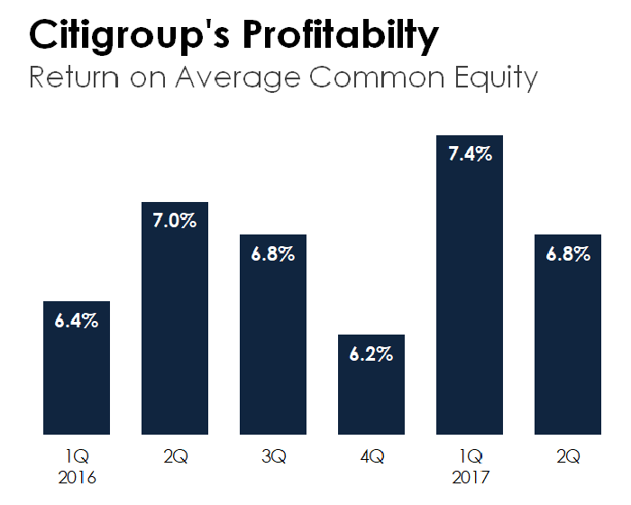Citigroup's quarterly return on average common equity from the first quarter of 2016 through the second quarter of 2017.