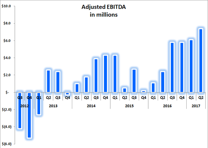 Graphic showing record high adjusted-EBITDA